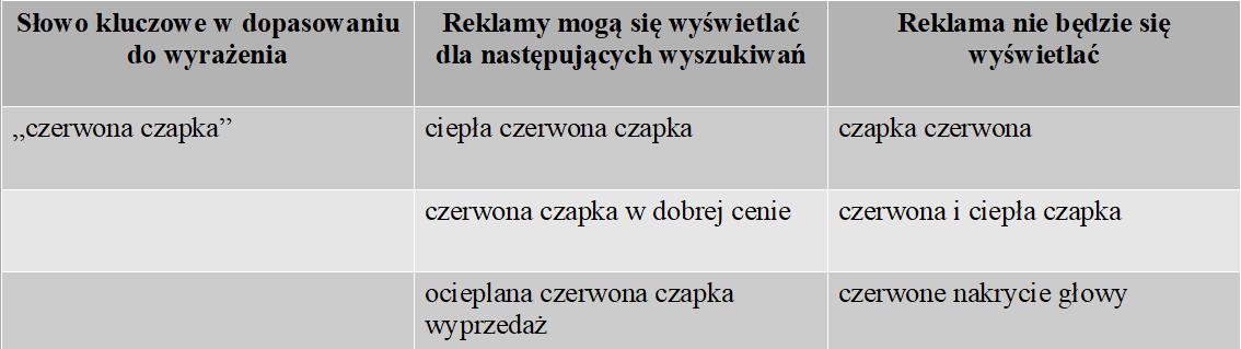 Tabela 2 - dopasowanie do wyrażenia